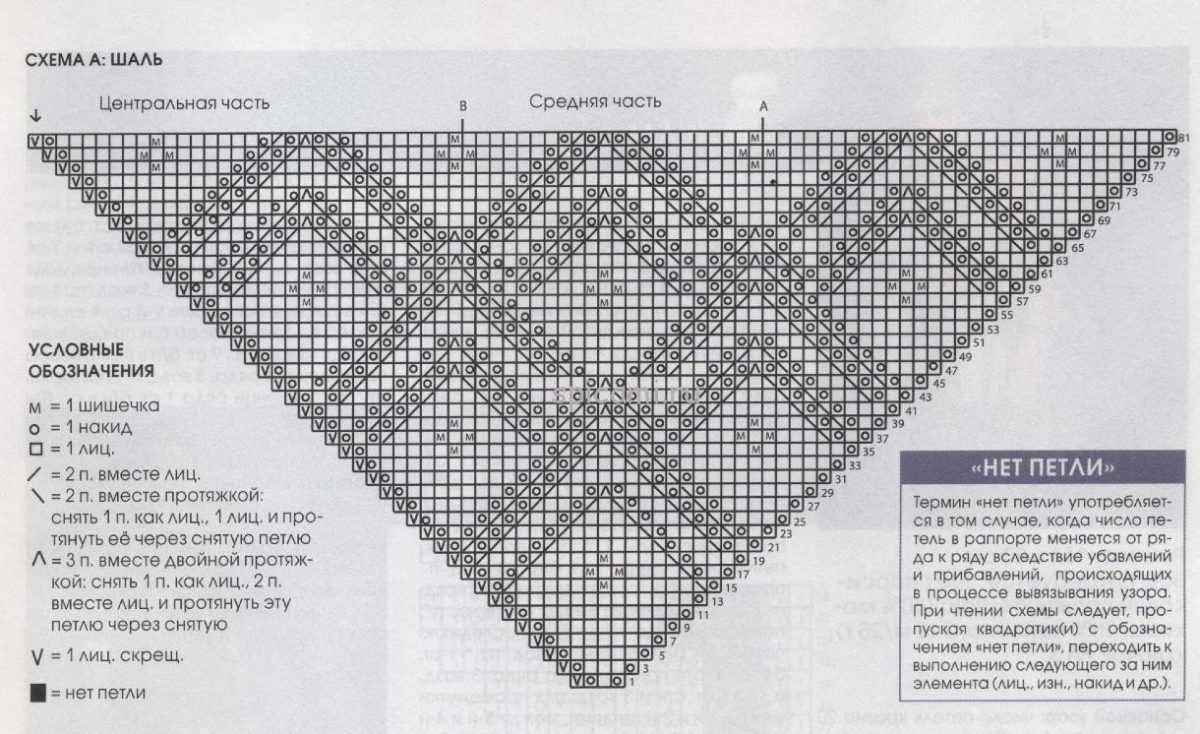 Схемы шали связанной на спицах