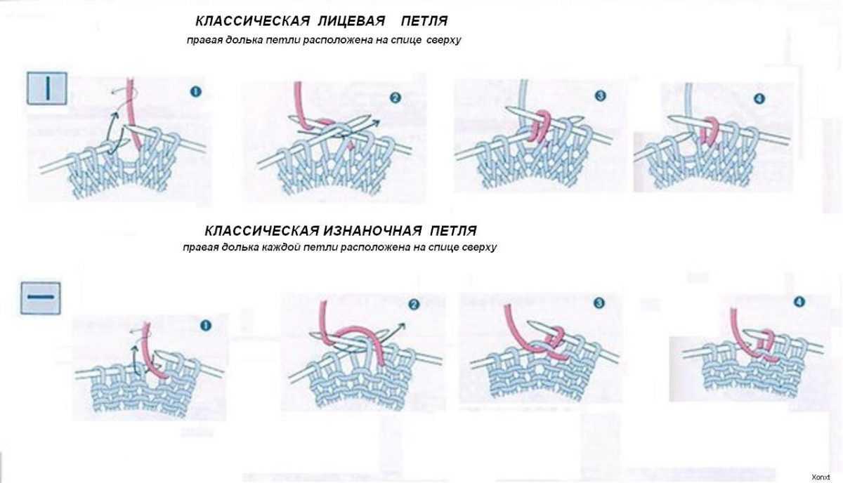 Лицевые и изнаночные петли спицами схема описание
