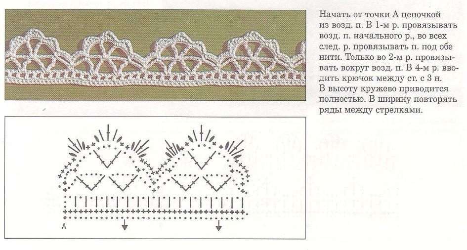 кайма крючком для обвязки изделий крючком схемы