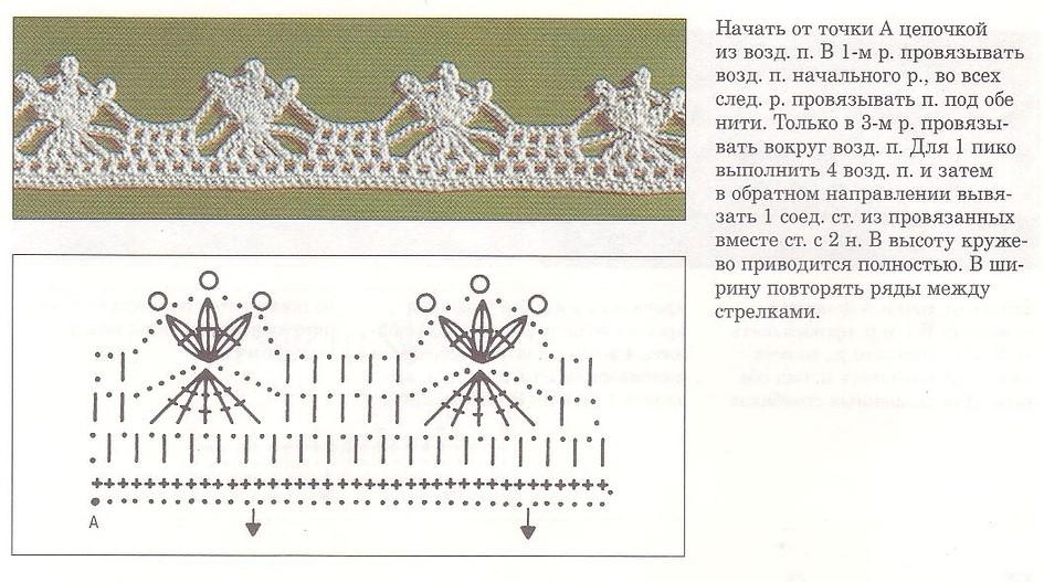 кайма крючком для обвязки изделий схемы