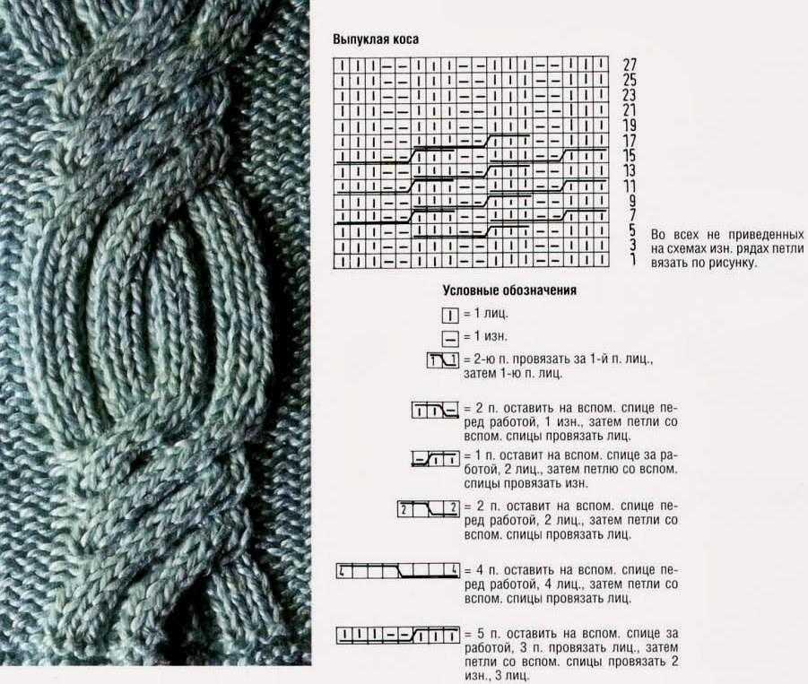 объемные косы спицами в схемах с описанием и видео уроках